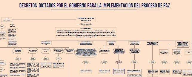 Mapa de decretos para implementación del Acuerdo de Paz