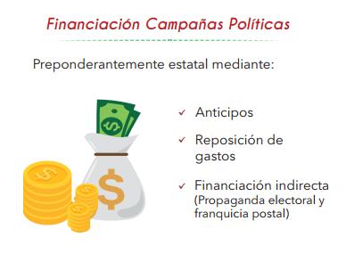 Infografía MOE: Financiación Política en Colombia