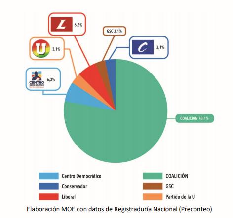 ¿CÓMO VOTARON LOS COLOMBIANOS en las elecciones 2019? – Panorama Electoral