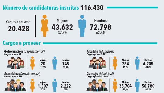 Datos electorales MOE 2019
